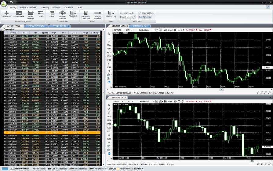 Professional forex trading platform