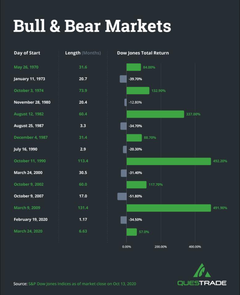 Historical bull and bear market returns